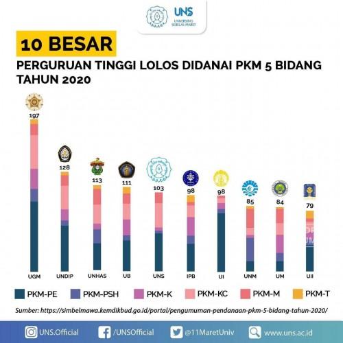 cover UNS Raih Pendanaan PKM Terbanyak ke-5 di Indonesia